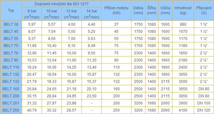 Technická data BELT 38-250